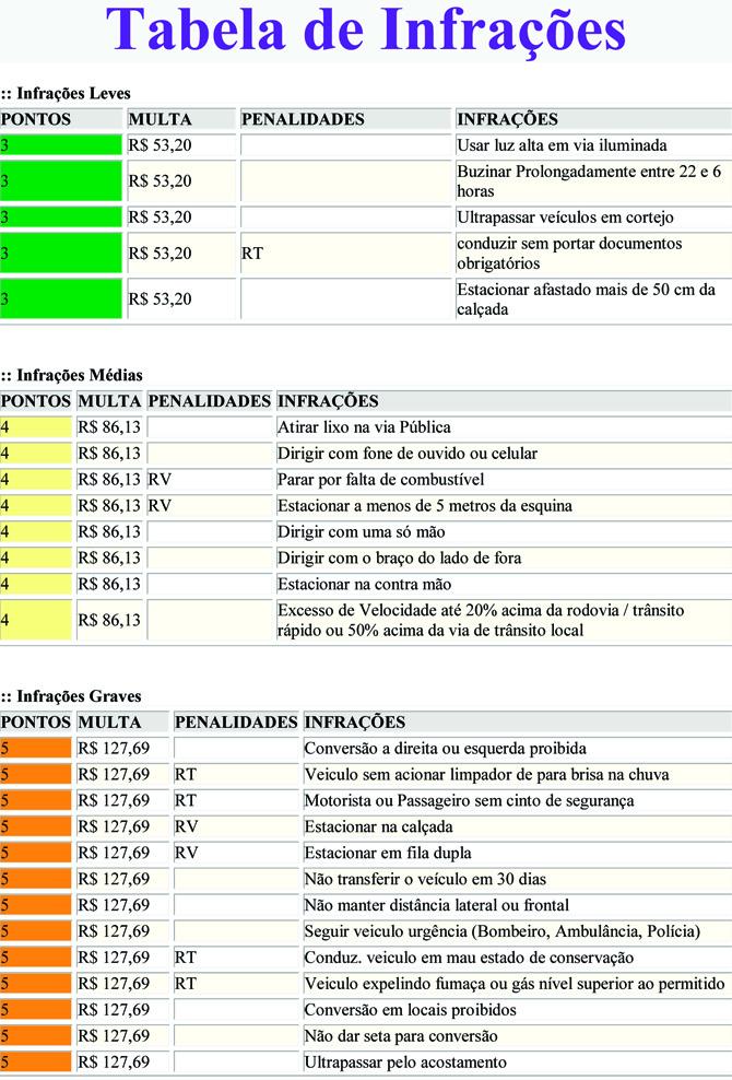 Tabela de Infrações1