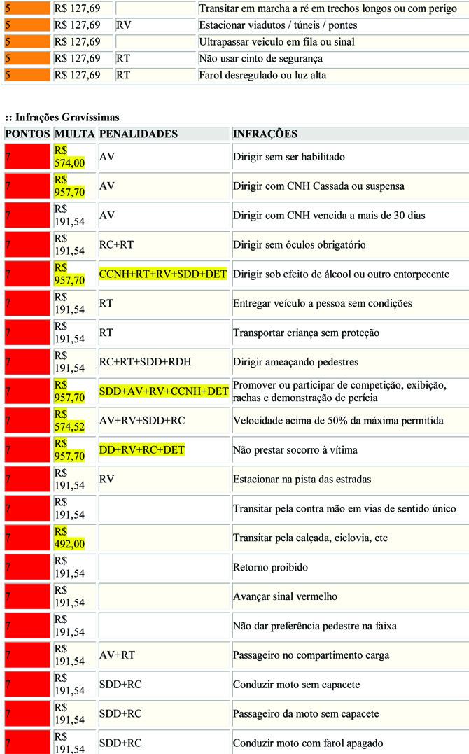 Tabela de Infrações2